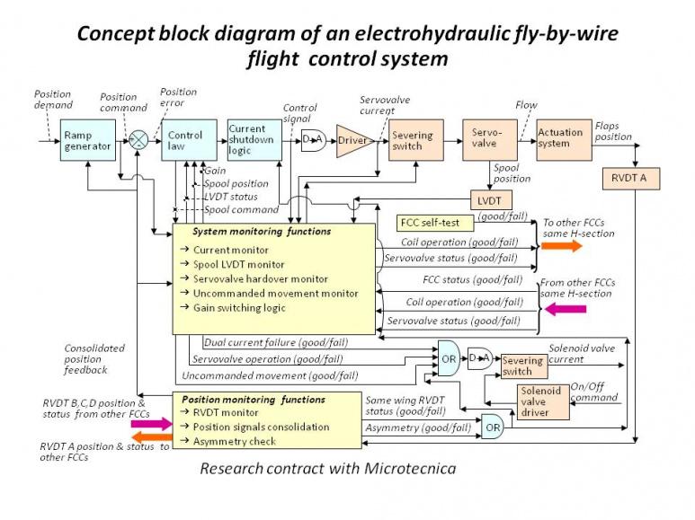 Atemberaubend Fly By Wire Blockdiagramme Bilder - Elektrische ...